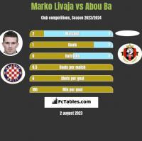 Marko Livaja vs Abou Ba h2h player stats