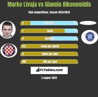 Marko Livaja vs Giannis Oikonomidis h2h player stats