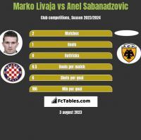 Marko Livaja vs Anel Sabanadzovic h2h player stats