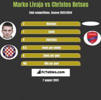 Marko Livaja vs Christos Retsos h2h player stats