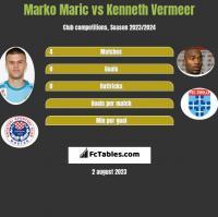 Marko Maric vs Kenneth Vermeer h2h player stats