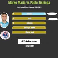 Marko Maric vs Pablo Sisniega h2h player stats