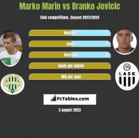 Marko Marin vs Branko Jovicic h2h player stats