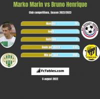 Marko Marin vs Bruno Henrique h2h player stats