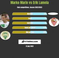 Marko Marin vs Erik Lamela h2h player stats