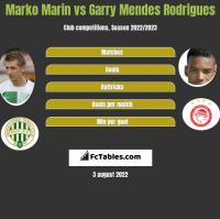 Marko Marin vs Garry Mendes Rodrigues h2h player stats