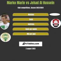 Marko Marin vs Jehad Al Hussein h2h player stats