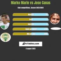 Marko Marin vs Jose Canas h2h player stats