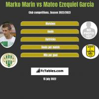 Marko Marin vs Mateo Ezequiel Garcia h2h player stats