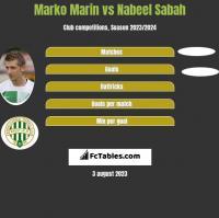 Marko Marin vs Nabeel Sabah h2h player stats