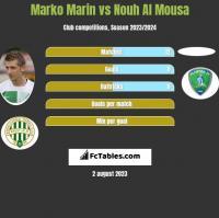 Marko Marin vs Nouh Al Mousa h2h player stats
