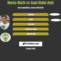Marko Marin vs Saad Abdul-Amir h2h player stats