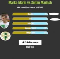 Marko Marin vs Sultan Madash h2h player stats