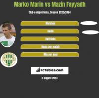 Marko Marin vs Mazin Fayyadh h2h player stats