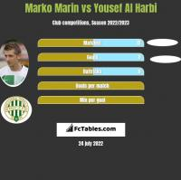 Marko Marin vs Yousef Al Harbi h2h player stats