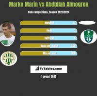 Marko Marin vs Abdullah Almogren h2h player stats