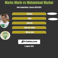 Marko Marin vs Mohammad Mazhar h2h player stats