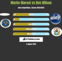Marko Marosi vs Ben Wilson h2h player stats