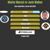 Marko Marosi vs Jack Walton h2h player stats