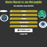 Marko Marosi vs Jon McLaughlin h2h player stats