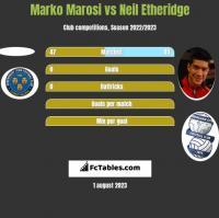 Marko Marosi vs Neil Etheridge h2h player stats