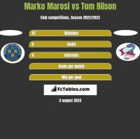 Marko Marosi vs Tom Bilson h2h player stats