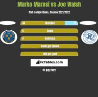 Marko Marosi vs Joe Walsh h2h player stats