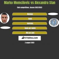 Marko Momcilovic vs Alexandru Stan h2h player stats