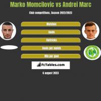Marko Momcilovic vs Andrei Marc h2h player stats