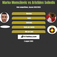 Marko Momcilovic vs Aristides Soiledis h2h player stats