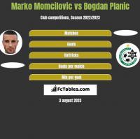 Marko Momcilovic vs Bogdan Planic h2h player stats