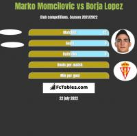 Marko Momcilovic vs Borja Lopez h2h player stats