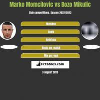 Marko Momcilovic vs Bozo Mikulic h2h player stats