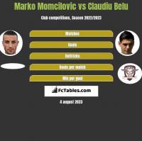 Marko Momcilovic vs Claudiu Belu h2h player stats