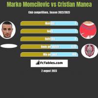 Marko Momcilovic vs Cristian Manea h2h player stats