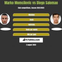 Marko Momcilovic vs Diogo Salomao h2h player stats