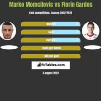 Marko Momcilovic vs Florin Gardos h2h player stats