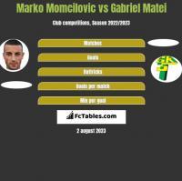 Marko Momcilovic vs Gabriel Matei h2h player stats