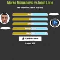 Marko Momcilovic vs Ionut Larie h2h player stats