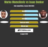 Marko Momcilovic vs Isaac Donkor h2h player stats