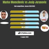 Marko Momcilovic vs Josip Juranovic h2h player stats