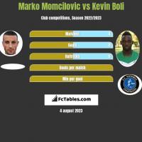 Marko Momcilovic vs Kevin Boli h2h player stats