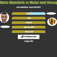 Marko Momcilovic vs Marius Ionut Briceag h2h player stats