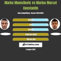 Marko Momcilovic vs Marius Marcel Constantin h2h player stats
