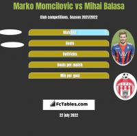 Marko Momcilovic vs Mihai Balasa h2h player stats
