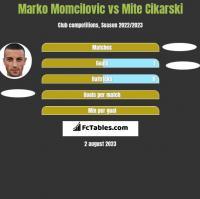 Marko Momcilovic vs Mite Cikarski h2h player stats