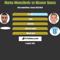 Marko Momcilovic vs Nicusor Bancu h2h player stats
