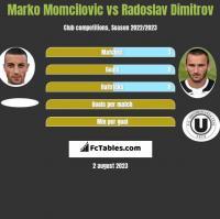 Marko Momcilovic vs Radoslav Dimitrov h2h player stats
