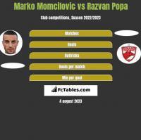 Marko Momcilovic vs Razvan Popa h2h player stats