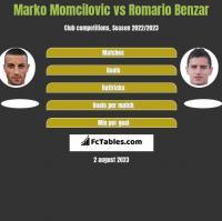 Marko Momcilovic vs Romario Benzar h2h player stats